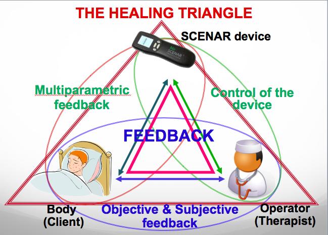 Healing TRIANGLE